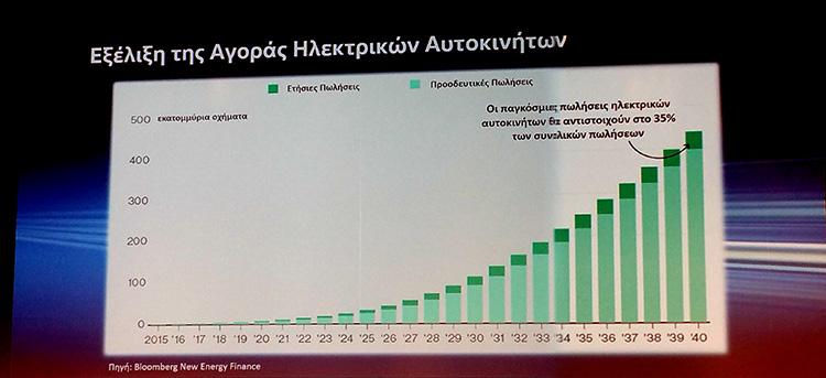 αγορά ηλεκτρικών Αυτοκινήτων σε Ελλάδα και Ευρώπη
