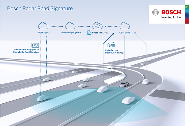 Bosch Radar Road Signature