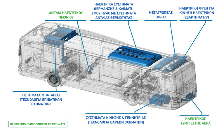 Από το ΜΑΝ Hybrid φορτηγό στο ηλεκτρικό φορτηγό ΜΑΝ Hybrid