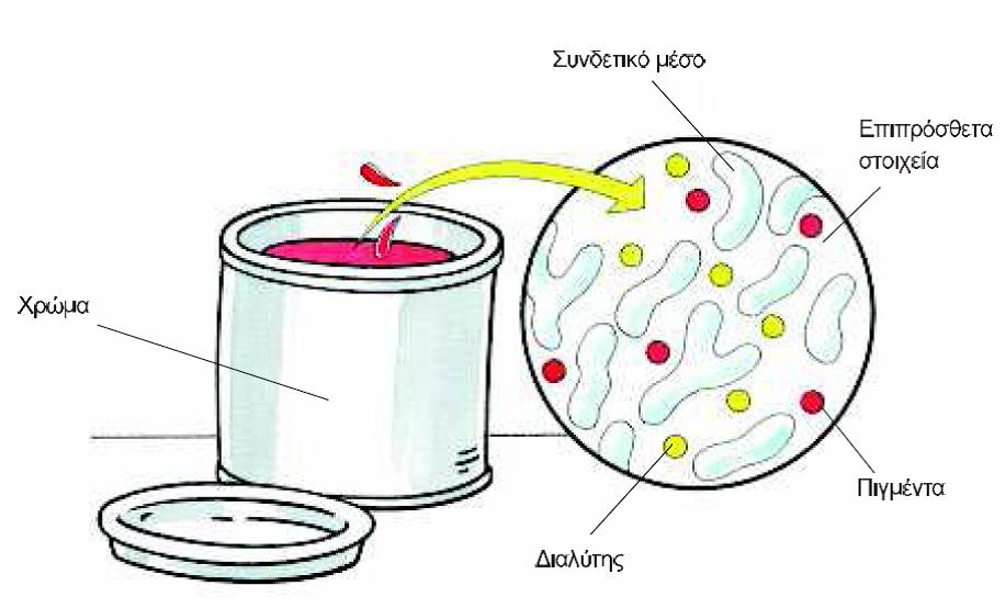 Τα συστατικά του χρώματος