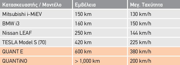 ΣΥΓΚΡΙΣΗ ΕΜΒΕΛΕΙΑΣ ΜΠΑΤΑΡΙΩΝ(Source = manufacturer information)