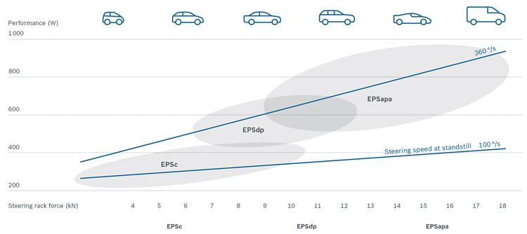 Κατανομή συστημάτων ανάλογα με την κατηγορία οχήματος (α) Ταχύτητα περιστροφής με υποβοήθηση, (β) Ταχύτητα περιστροφής χωρίς υποβοήθηση