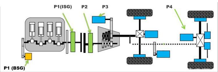 Αρχιτεκτονικές κινητήριων μηχανών για ήπια Υβριδικά συστήματα (MHEV)