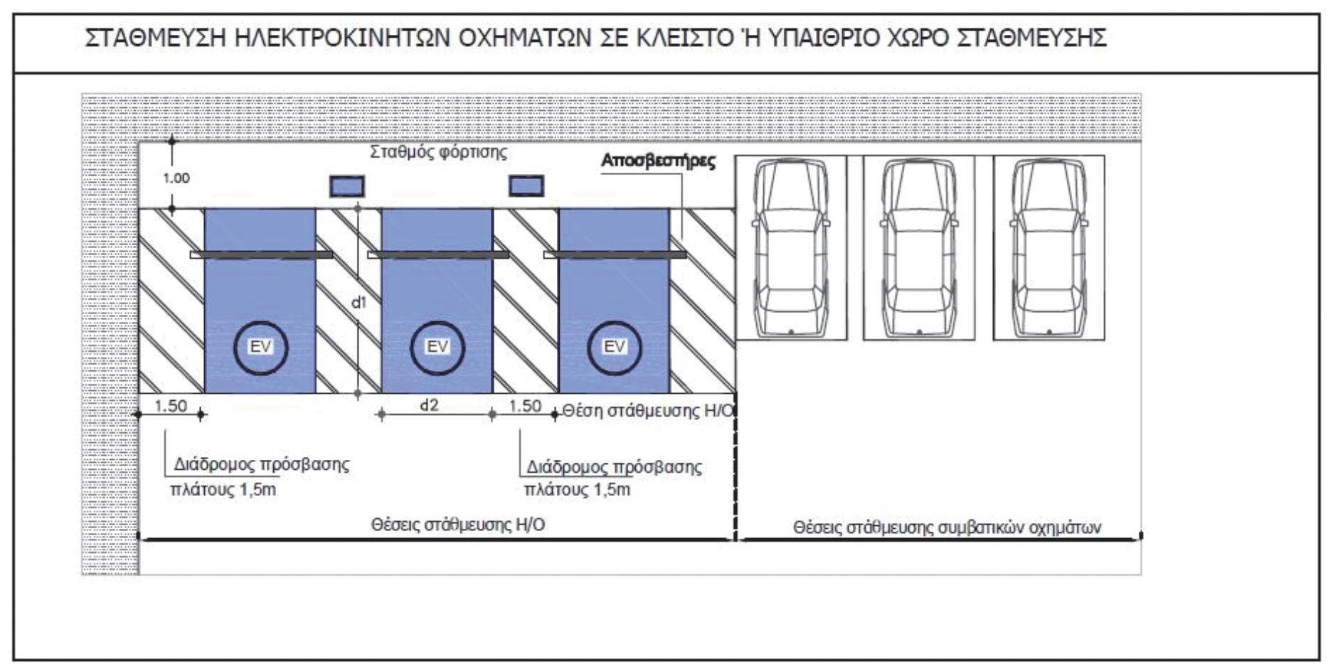 Ενδεικτική χωροθέτηση θέσεων στάθμευσης και σταθμών επαναφόρτισης σε κλειστό ή υπαίθριο χώρο στάθμευσης