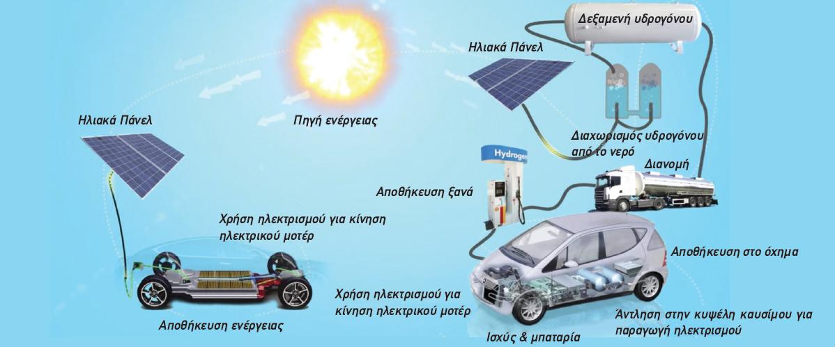 Φορτηγό Toyota Fuel Cell - κυψελών καυσίμου Υδρoγόνου