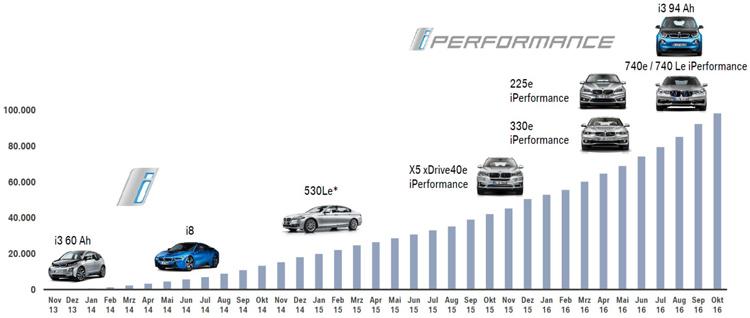 <strong><em>Εικόνα: Η οικογένεια των ηλεκτροκίνητων οχημάτων της BMW και τα στοιχεία πωλήσεων</em></strong>